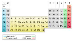 What S The Periodic Table Bbc Standard Grade Bitesize Chemistry Periodic Table Revision