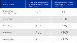 united airlines fees less generous stopover rules increased change fees coming to united