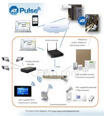 adt authorized dealers can start selling pulse with video cameras