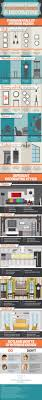 a beginner u0027s guide to interior design and decorating infographic