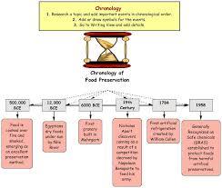 history of food preservation preserving food for el ed