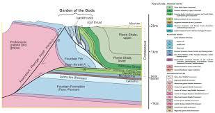 Garden Of Rocks by Geology U2022 Sense Of Place Colorado College