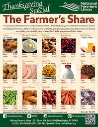 ohio farmers get less than 20 of thanksgiving retail food dollar