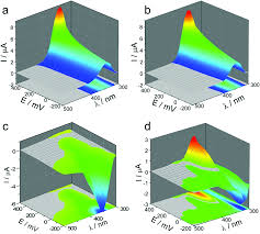 Esi Edge Banding Sinks by Charge Transfer Tuning In Tio 2 Hybrid Nanostructures With