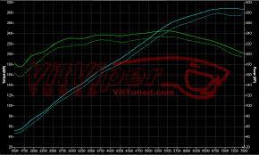nissan 370z vs mustang gt the nissan 370z u2014 testing bolt ons u0026 tuning u2013 vittuned blog
