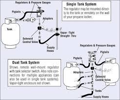 safe propane installations west marine