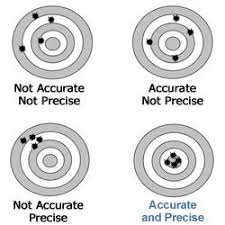 Accuracy Vs Precision Worksheet Answers 54 Best Chemistry Measurement Images On Chemistry