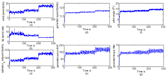 energies free full text h fault tolerant control of wecs