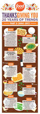 thanksgiving 2010 canada 20 years of thanksgiving trends infographic fn dish behind