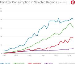 sub saharan africa u0027s low use of fertilizers