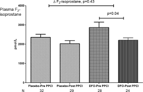 effect of iron chelation on myocardial infarct size and oxidative