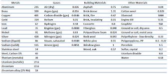 material thermal conductivity table conductivity materials