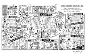 the book of philippians shows christians how to live jesus u0027 story
