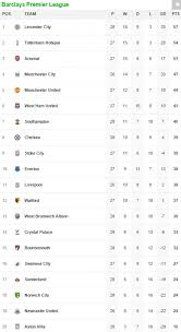 premier league results table and fixtures leicester 2 2 west brom result plus norwich 1 2 chelsea and all the