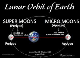 moons 2017 micro moons 2017