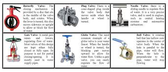 different types of water valves serve and protect us daily types of water valves