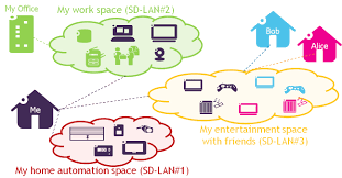 sdn in lans programming the network to secure iot traffic ieee