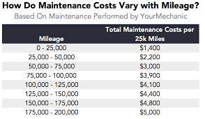 average maintenance cost for mercedes which cars cost the most and least to maintain as they get