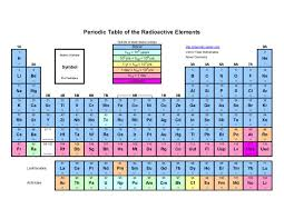 Al On Periodic Table The 25 Best Periodic Table S Ideas On Pinterest Square Card
