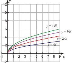 Graphing Square Root Functions Worksheet Graphs Of Square Root Functions Ck 12 Foundation