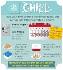 thanksgiving leftover lunch safety the safety brief