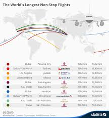 Qantas Route Map by Map The World U0027s Longest Non Stop Flights Traveller24