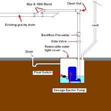 Basement Bathroom Ejector Pump Shower Or Bathtub In Basement