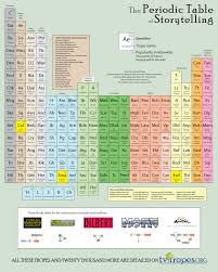 modern table of elements periodic table of storytelling by dawnpaladin on deviantart