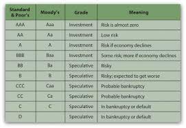 am best key rating guide bonds and bond markets