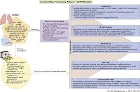 Concept Map Nursing Care Of Patients With Noninfectious Lower Respiratory Problems