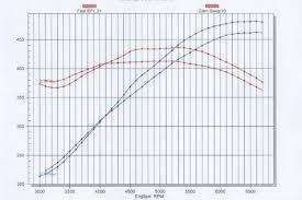 ls1 carburetor v s computer performance test super chevy magazine