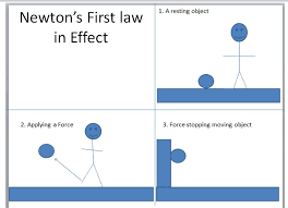how does newton u0027s first law affect human motion socratic
