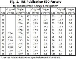 Ira Rmd Table Irs Unwittingly Gives Retirees A Great Drawdown Tool Marketwatch
