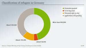 black friday in germany refugees in germany u2032we won u2032t be able to integrate everyone