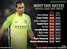 worst save success in the premier league since 2009 10 soccer