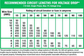 underground 220 electrical wire electrical wire color code dc