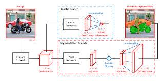 Semantic Map Recalling Holistic Information For Semantic Segmentation