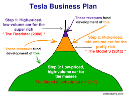 In Which Would You Expect The Best Transmission Of Light How Tesla Will Change The World Wait But Why