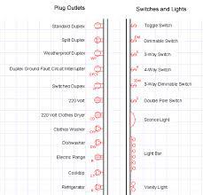 how to read house blueprints electrical blueprint symbols details pinterest symbols
