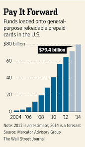 best reloadable prepaid cards the pros and cons of prepaid cards wsj