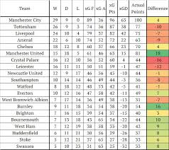 premier league goals table andrew beasley on twitter premier league expected goals table for