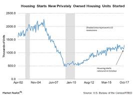 housing trends 2017 analyzing housing starts in october 2017 market realist