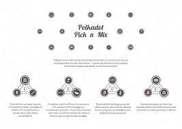 polkadot is coming u2026 u2013 polkadot network u2013 medium