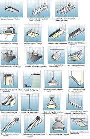 Types Of Ceiling Light Fixtures Pleasurable Types Of Lighting Fixtures Impressive Ideas Downloads