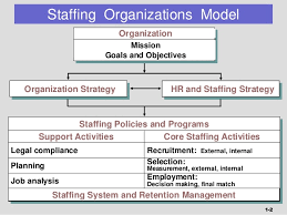sample staffing model 6 documents in pdf excel staffing model