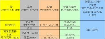 iridium auto spark plug eix dcpr7 manufacturers u0026 exporters