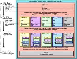 standards of medical care in diabetes u20142014 diabetes care