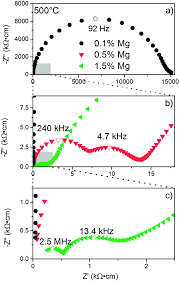 ionic conductivity of acceptor doped sodium bismuth titanate