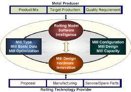 hardware design proposal and hardware design