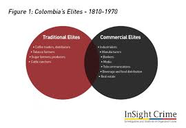 organized crime organized crime and elites in colombia an insightcrime report